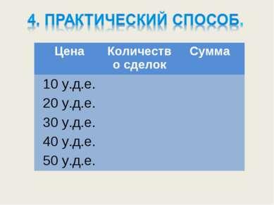 Цена Количество сделок Сумма 10 у.д.е. 20 у.д.е. 30 у.д.е. 40 у.д.е. 50 у.д.е.