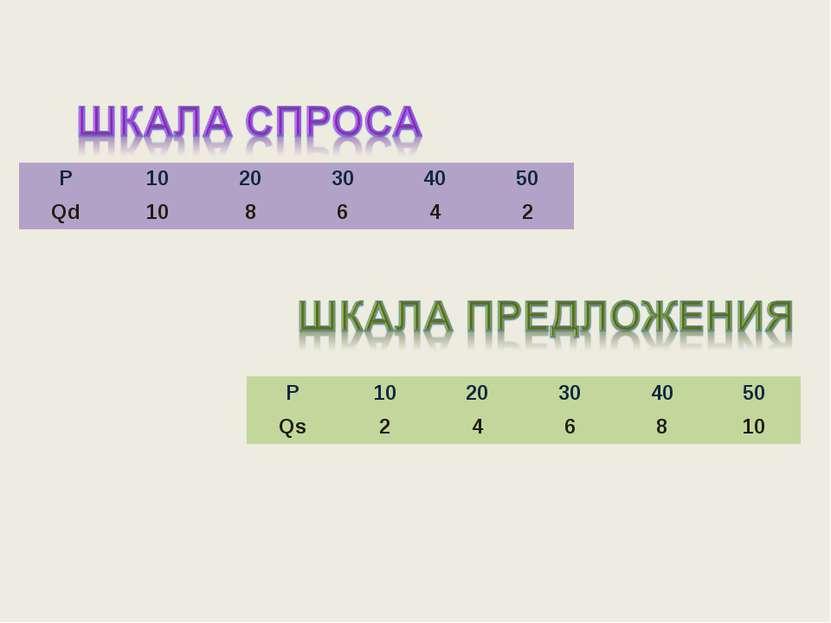 P 10 20 30 40 50 Qd 10 8 6 4 2 P 10 20 30 40 50 Qs 2 4 6 8 10