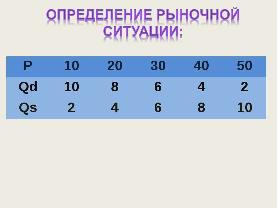 P 10 20 30 40 50 Qd 10 8 6 4 2 Qs 2 4 6 8 10