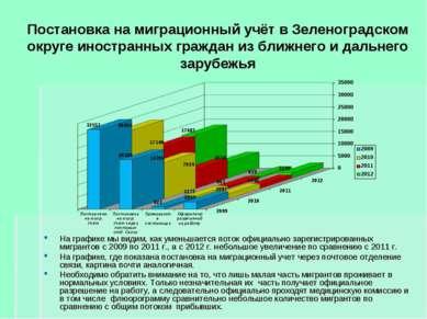 Постановка на миграционный учёт в Зеленоградском округе иностранных граждан и...