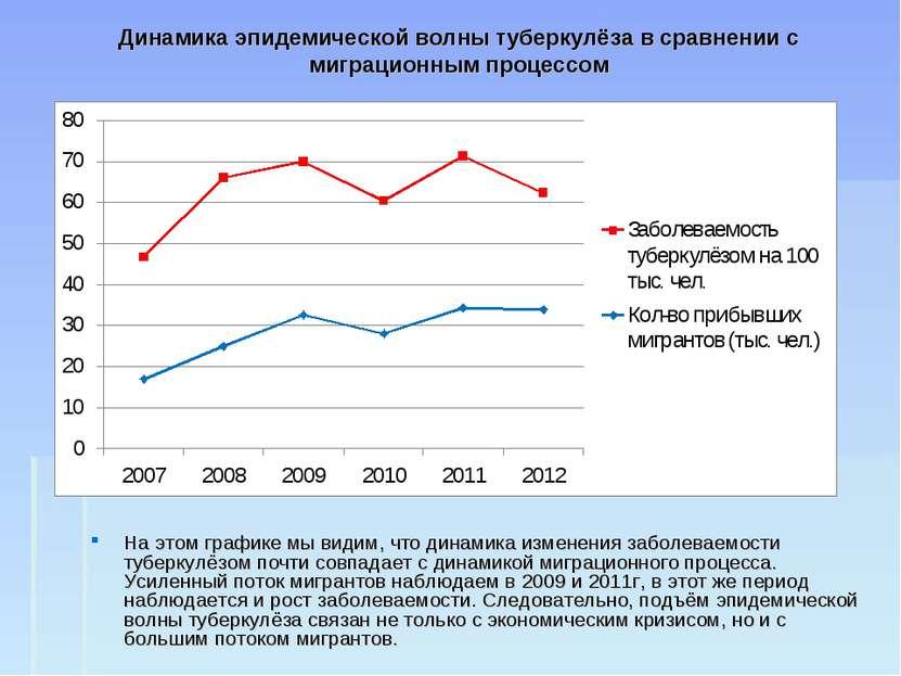 Динамика эпидемической волны туберкулёза в сравнении с миграционным процессом...