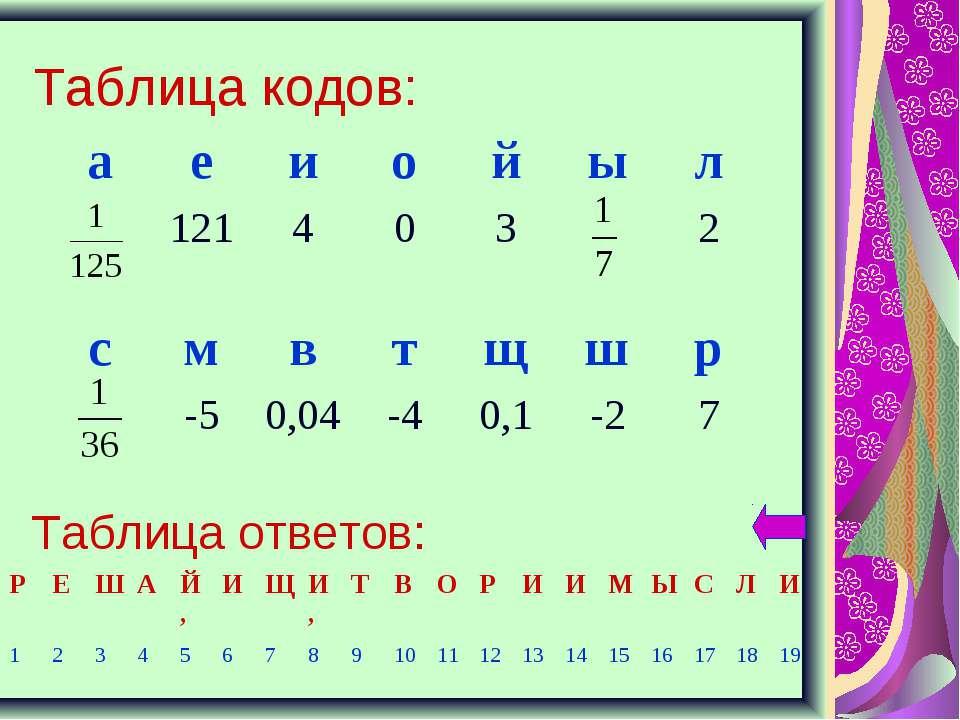 Таблица кодов: Таблица ответов: а е и о й ы л 121 4 0 3 2 с м в т щ ш р -5 0,...