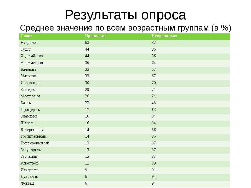 Результаты опроса Среднее значение по всем возрастным группам (в %) Слово Пра...