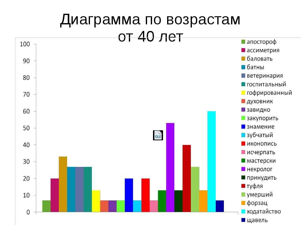 Диаграмма по возрастам от 40 лет