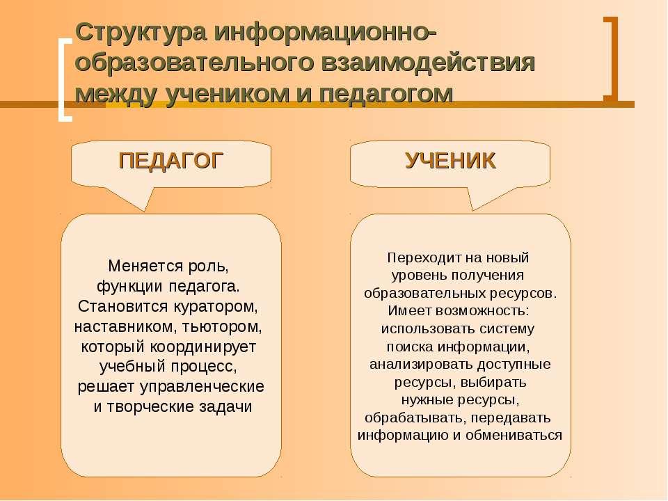 Структура информационно-образовательного взаимодействия между учеником и педа...