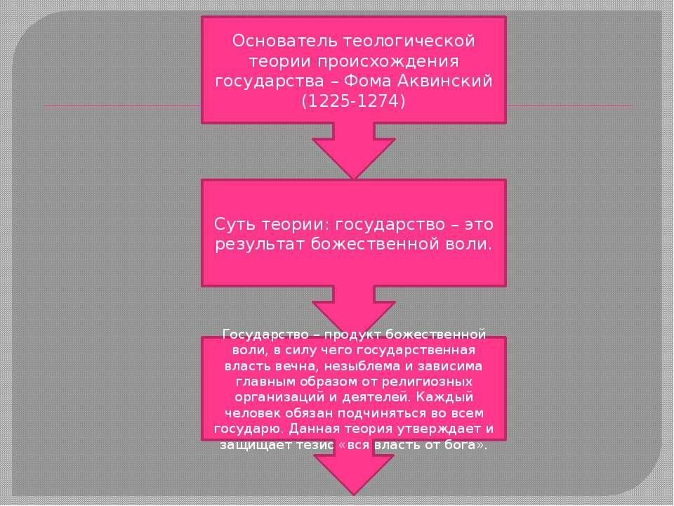 Основатель теологической теории происхождения государства – Фома Аквинский (1...