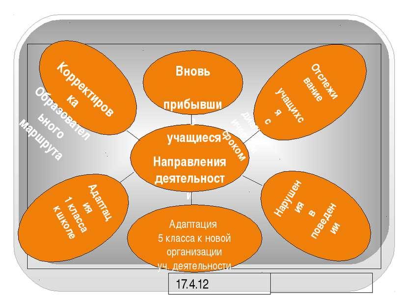 Корректировка Образовательного маршрута Направления деятельности ПМПк Вновь п...
