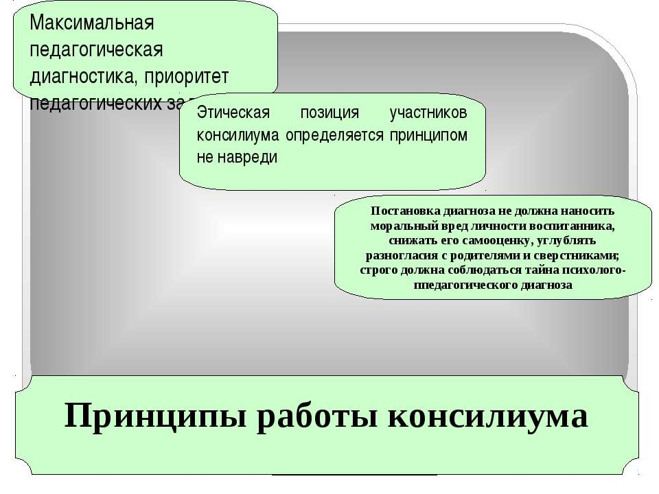 Принципы работы консилиума Максимальная педагогическая диагностика, приоритет...
