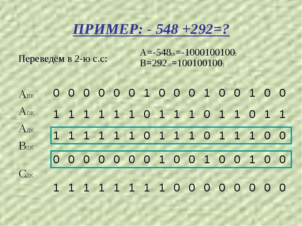 ПРИМЕР: - 548 +292=? Переведём в 2-ю с.с: А=-54810=-10001001002 В=29210=10010...