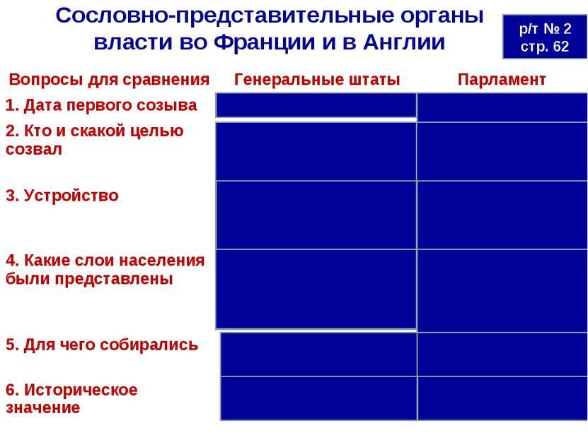 Сословно-представительные органы власти во Франции и в Англии р/т № 2 стр. 62...