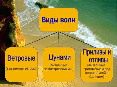 (вызванные притяжением вод океана Луной и Солнцем) (вызванные землетрясениями...