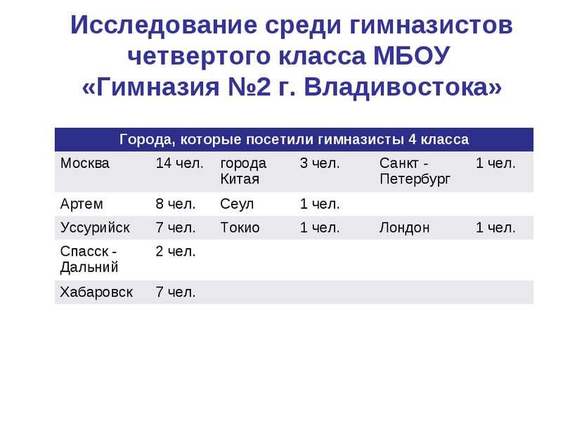Исследование среди гимназистов четвертого класса МБОУ «Гимназия №2 г. Владиво...
