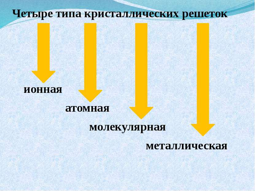 Четыре типа кристаллических решеток ионная атомная молекулярная металлическая