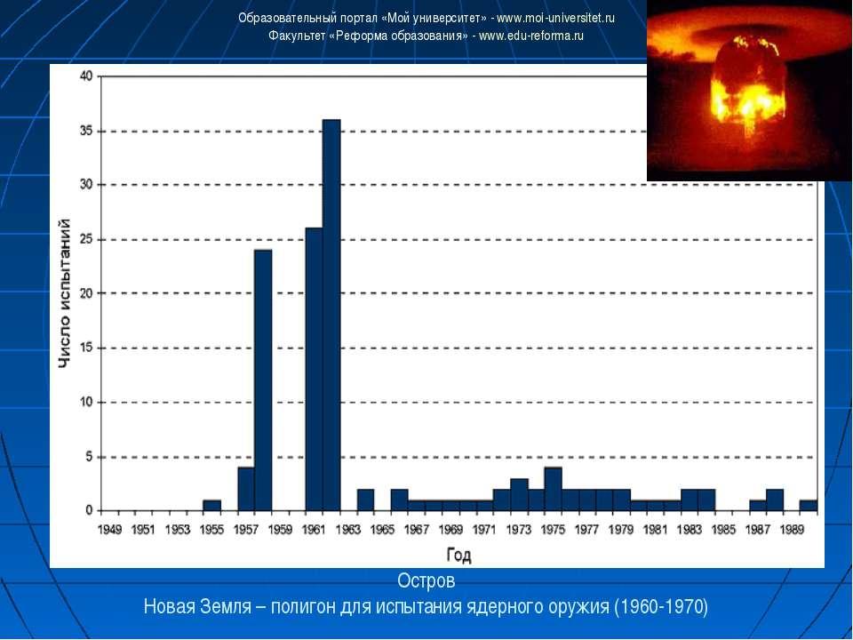 Остров Новая Земля – полигон для испытания ядерного оружия (1960-1970) Образо...