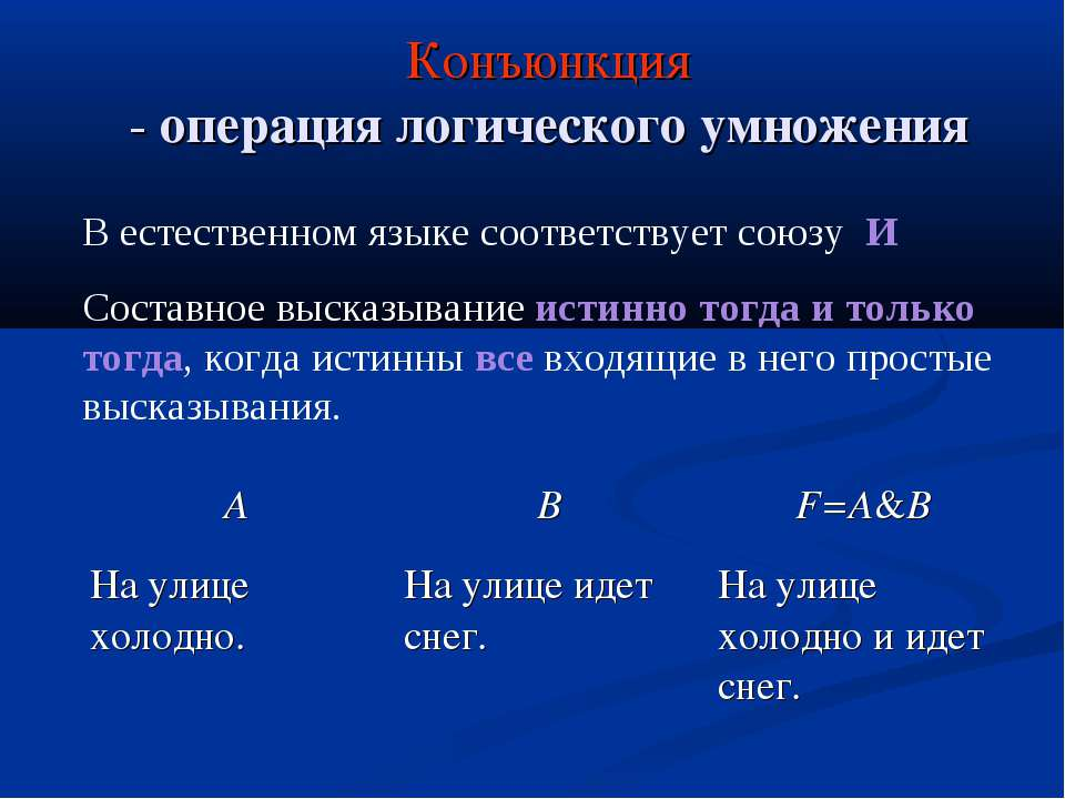 Конъюнкция - операция логического умножения В естественном языке соответствуе...