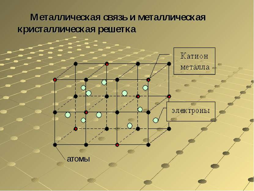 Металлическая связь и металлическая кристаллическая решетка атомы