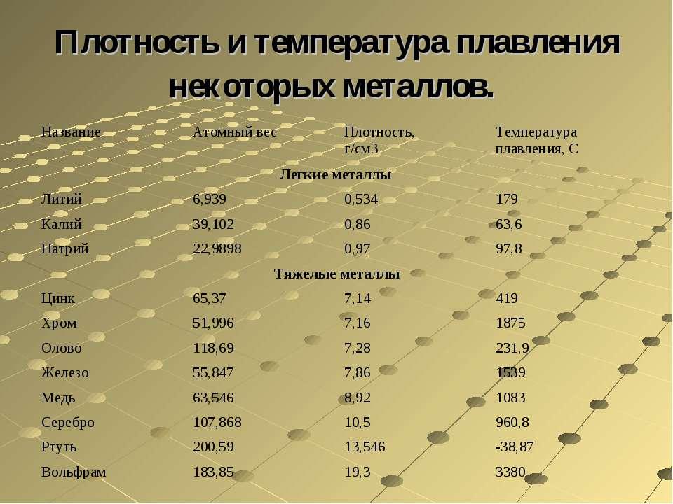 Плотность и температура плавления некоторых металлов. Название Атомный вес Пл...