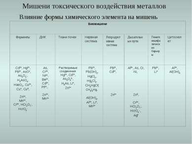 Мишени токсического воздействия металлов Влияние формы химического элемента н...
