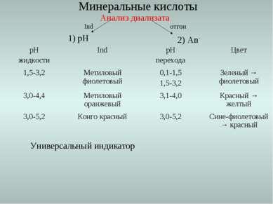 Минеральные кислоты Анализ диализата Ind отгон 2) An- 1) рН Универсальный инд...