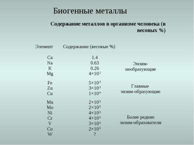 Содержание металлов в организме человека (в весовых %) Биогенные металлы Элем...