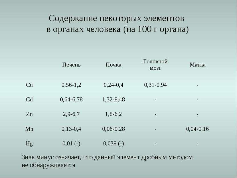 Содержание некоторых элементов в органах человека (на 100 г органа) Знак мину...
