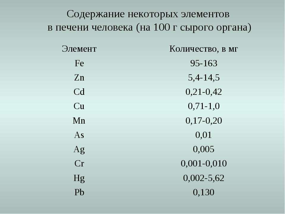 Содержание некоторых элементов в печени человека (на 100 г сырого органа) Эле...