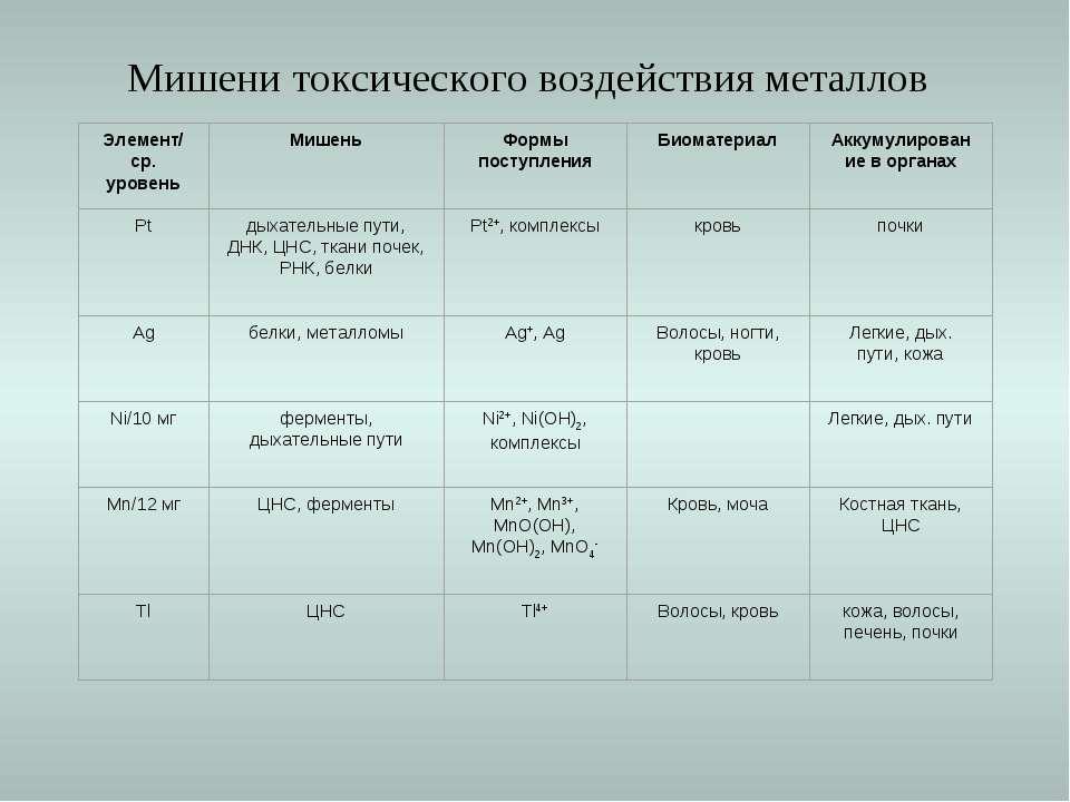 Мишени токсического воздействия металлов