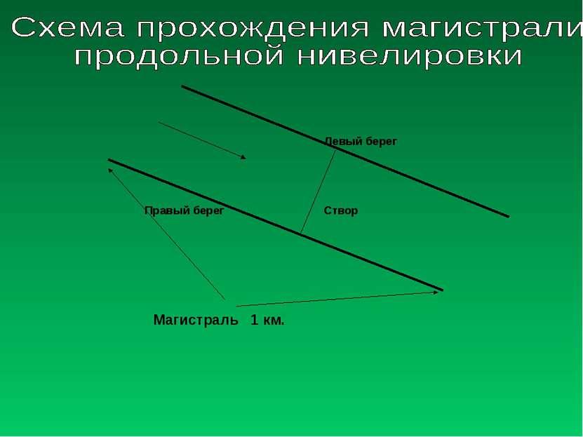 Левый берег Правый берег Створ Магистраль 1 км.
