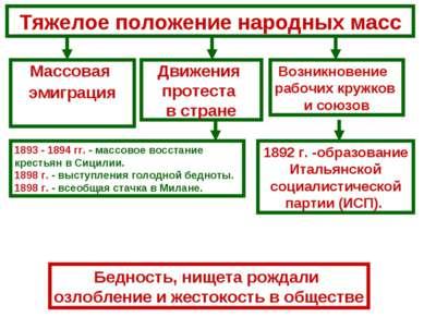 Тяжелое положение народных масс Массовая эмиграция Движения протеста в стране...