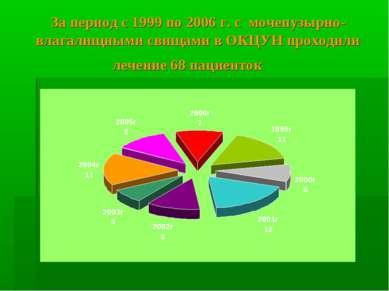 За период с 1999 по 2006 г. с мочепузырно-влагалищными свищами в ОКЦУН проход...