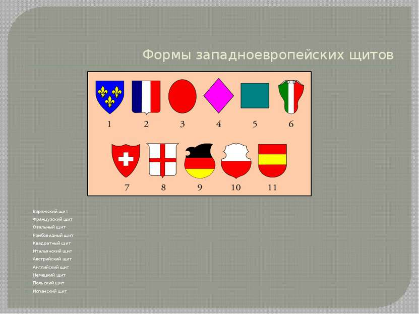 Формы западноевропейских щитов Варяжский щит Французский щит Овальный щит Ром...