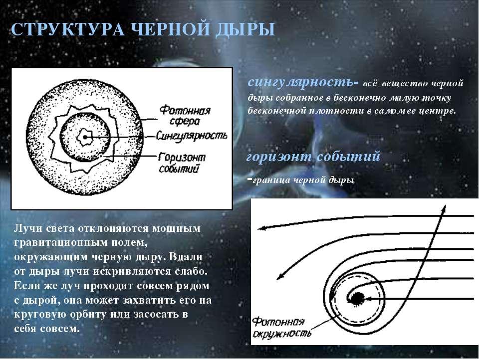СТРУКТУРА ЧЕРНОЙ ДЫРЫ Лучи света отклоняются мощным гравитационным полем, окр...