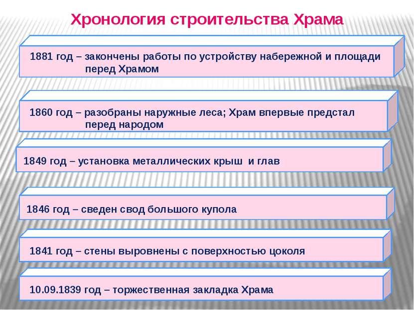 Хронология строительства Храма 10.09.1839 год – торжественная закладка Храма ...