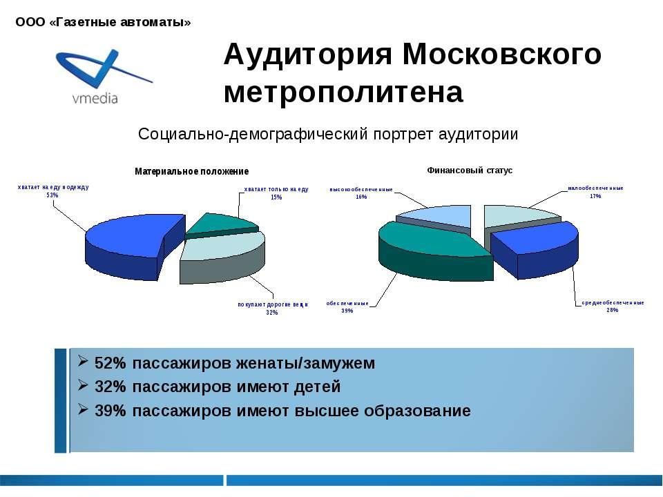 Аудитория Московского метрополитена 52% пассажиров женаты/замужем 32% пассажи...