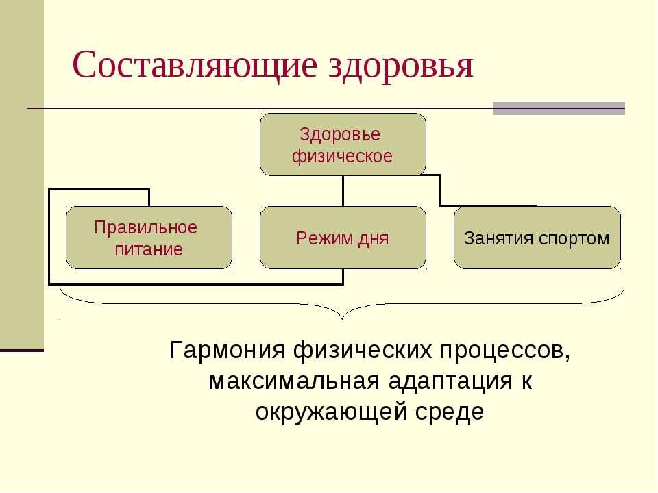 Составляющие здоровья Гармония физических процессов, максимальная адаптация к...