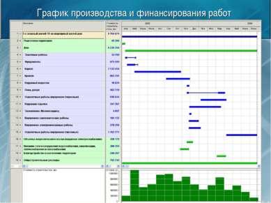 График производства и финансирования работ