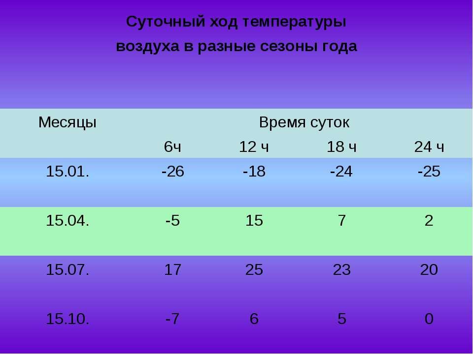 Суточный ход температуры воздуха в разные сезоны года Месяцы Время суток  6ч...