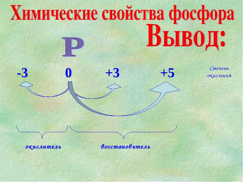 -3 0 +3 +5 Степень окисления
