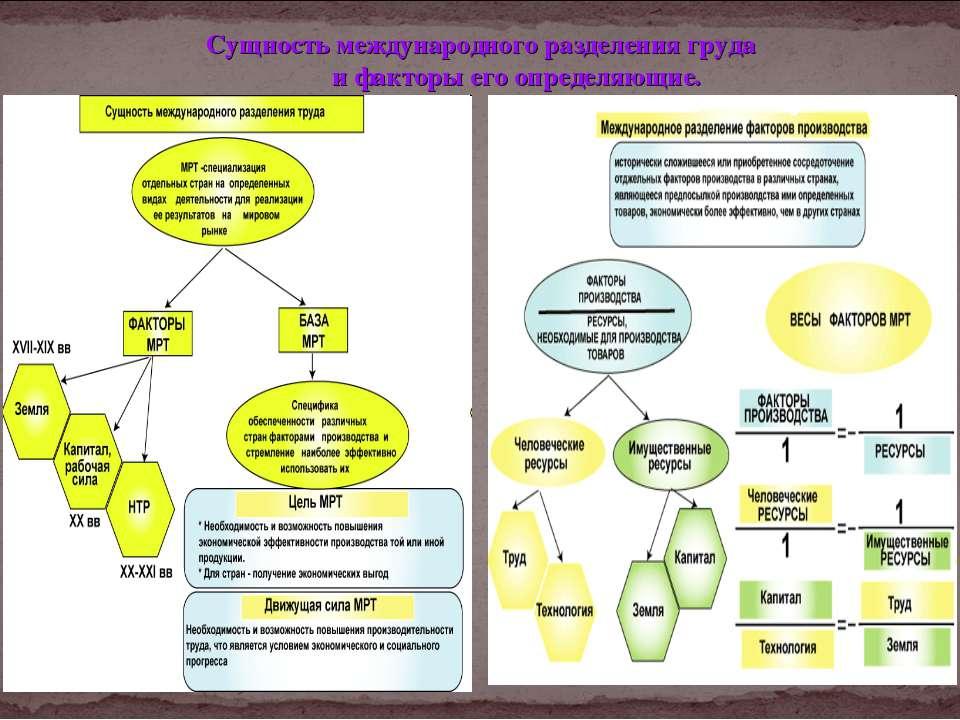 Сущность международного разделения груда и факторы его определяющие.