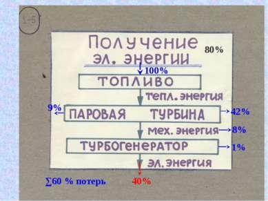 80% 9% 42% 8% 1% 100% ∑60 % потерь 40%