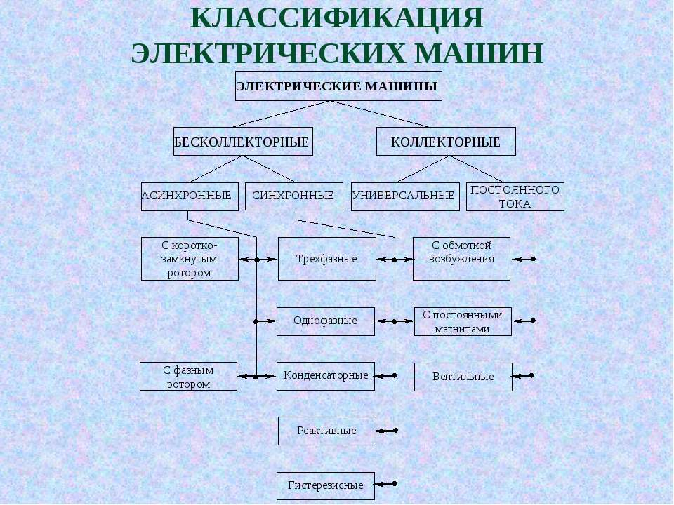 КЛАССИФИКАЦИЯ ЭЛЕКТРИЧЕСКИХ МАШИН