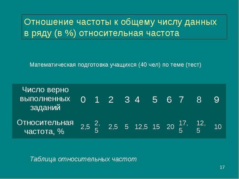 * Таблица относительных частот Отношение частоты к общему числу данных в ряду...