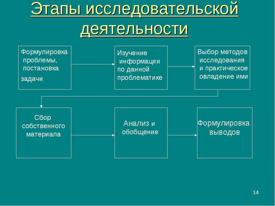 * Этапы исследовательской деятельности Формулировка проблемы, постановка зада...