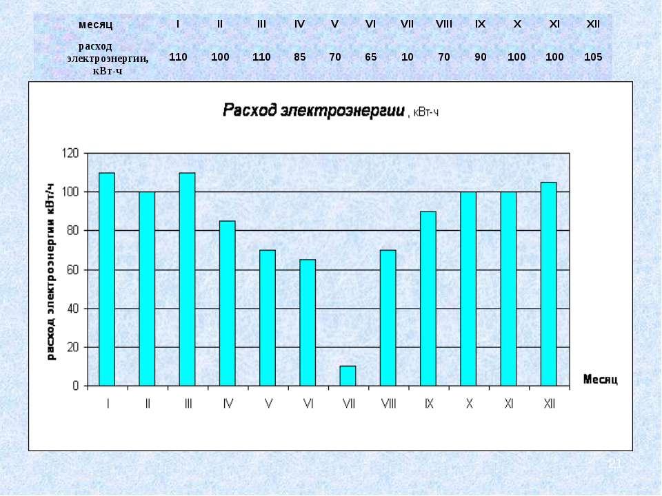 * месяц I II III IV V VI VII VIII IX X XI XII расход электроэнергии, кВт-ч 11...