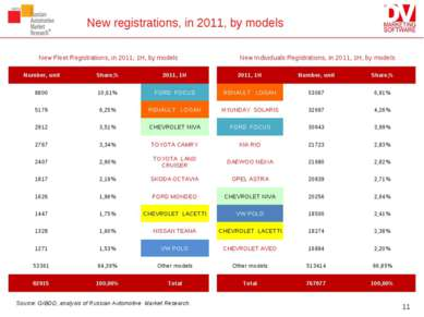 New registrations, in 2011, by models * Source: GIBDD, analysis of Russian Au...