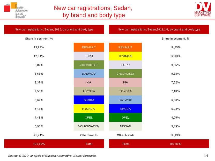 New car registrations, Sedan, by brand and body type * Source: GIBDD, analysi...