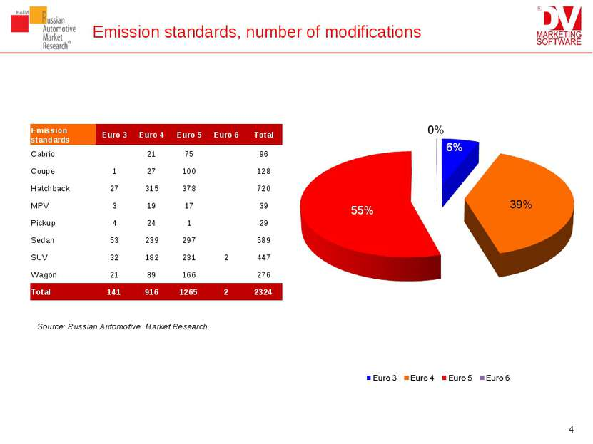 Emission standards, number of modifications Source: Russian Automotive Market...