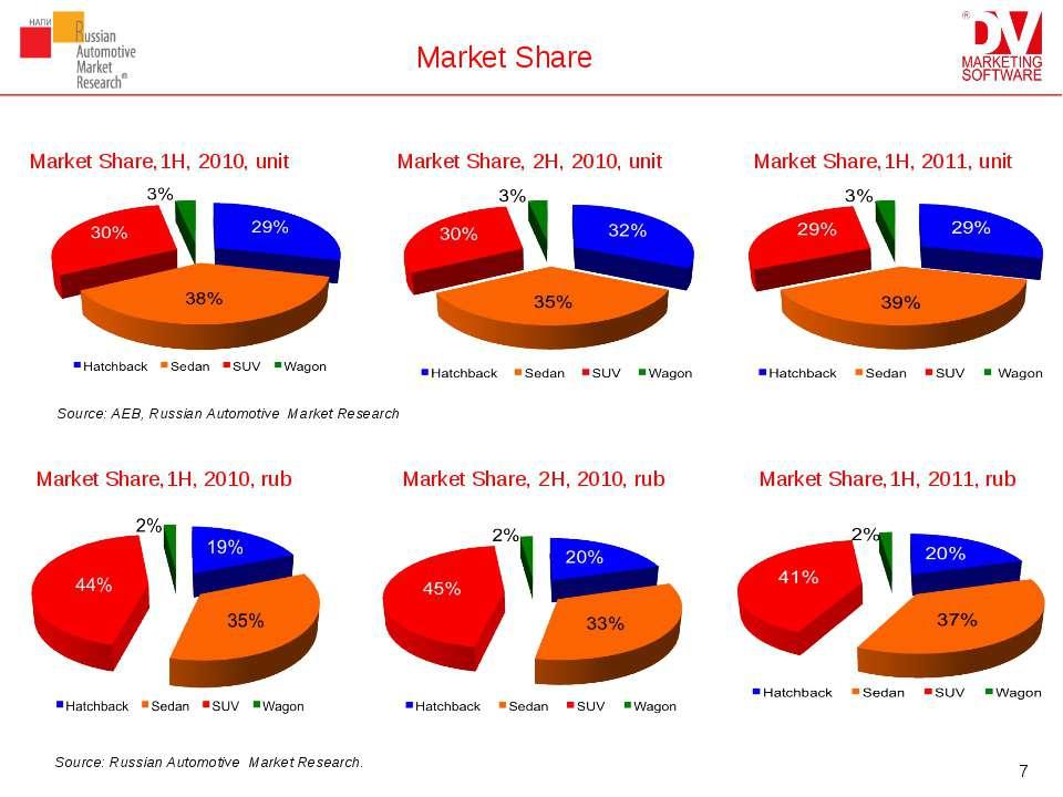 Market Share Market Share,1H, 2011, unit Market Share,1H, 2010, unit Market S...
