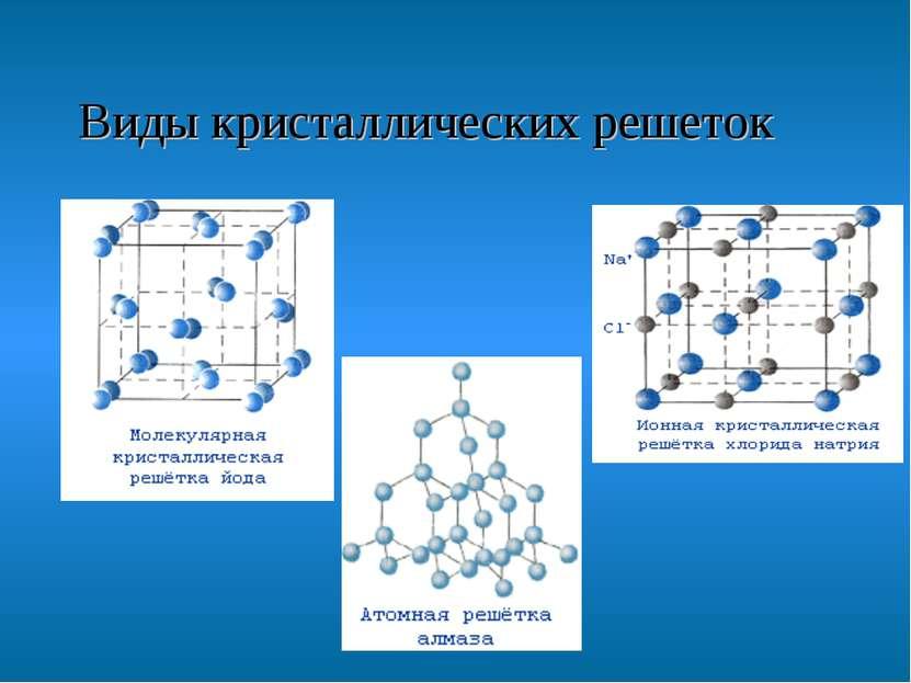 Виды кристаллических решеток