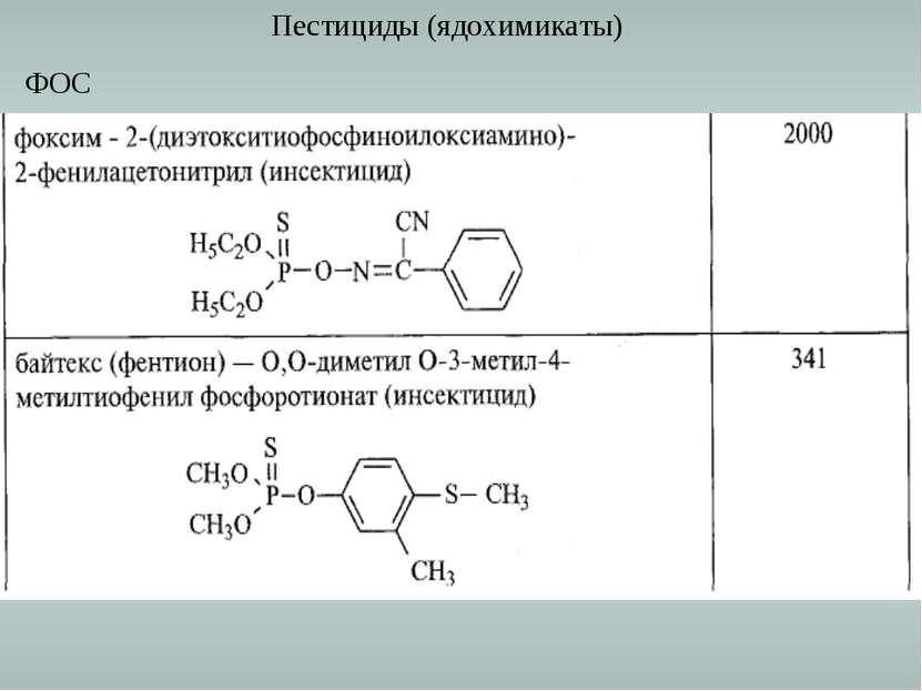 Пестициды (ядохимикаты) ФОС